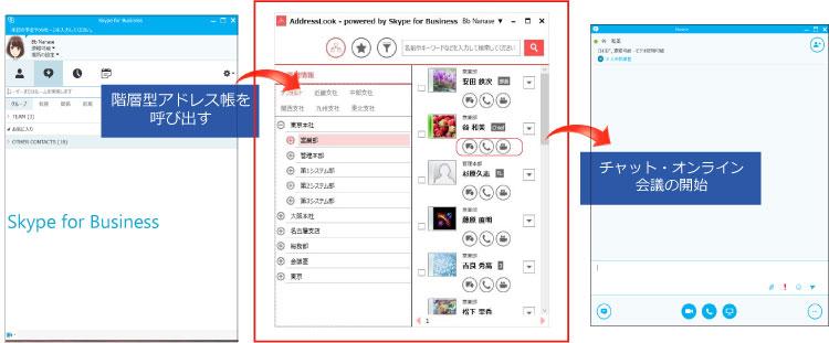 組織ツリービューから宛先を検索できるユーザーインターフェースを提供