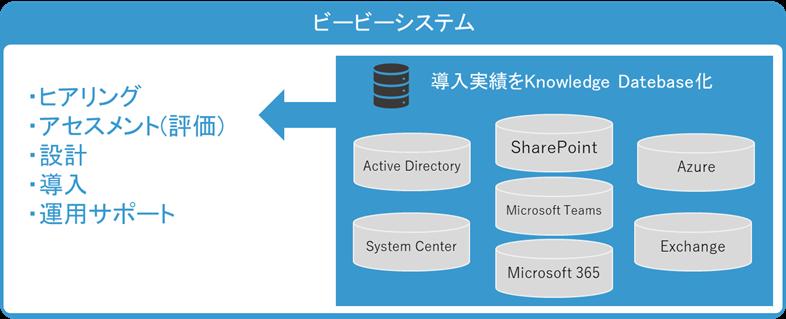 マイクロソフト製品のコンサルティングからその後の設計・導入・運用までトータルサポート